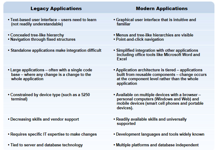 Legacy-vs-Modern-Applications.png